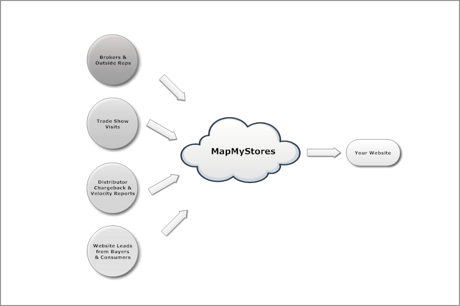 MapMyStores Diagram