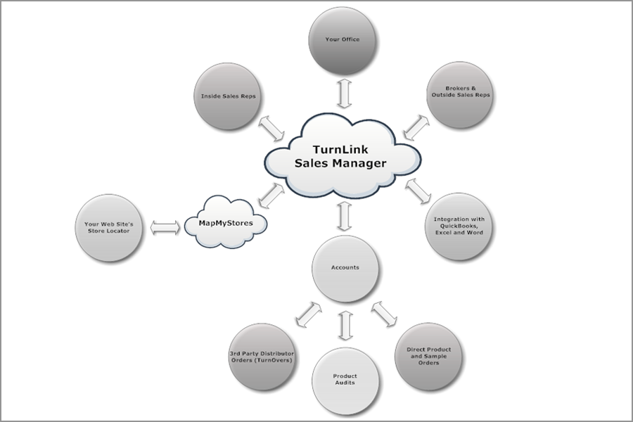 TurnLink Sales Manager Diagram